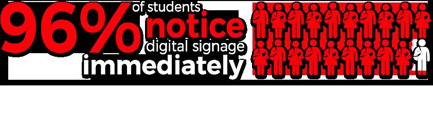 96% of students notice digital signage immediatly